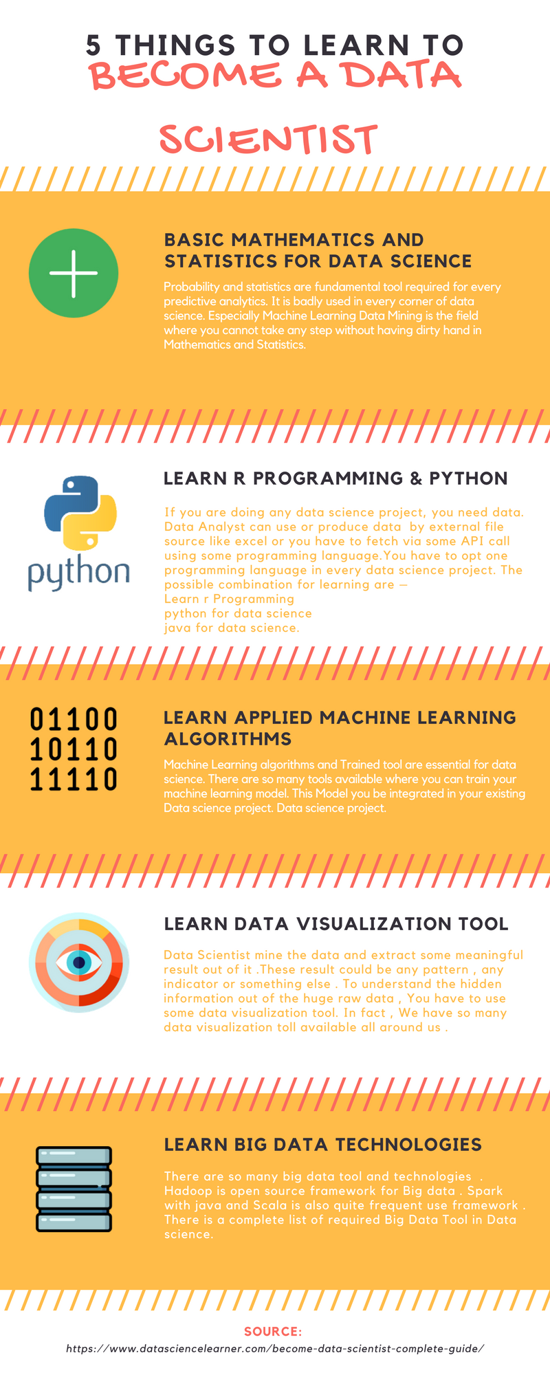 5 Things to learn to becom data scientist