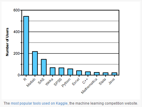 machine learning language comparative view