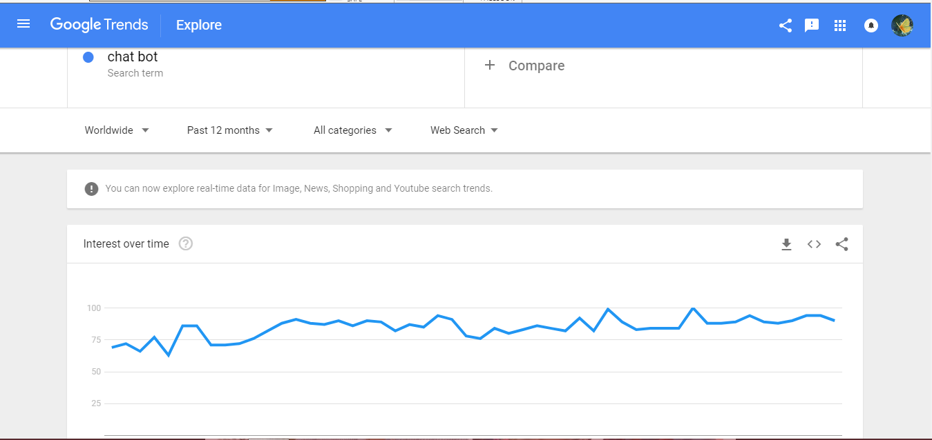 What is chatbot Google Trend