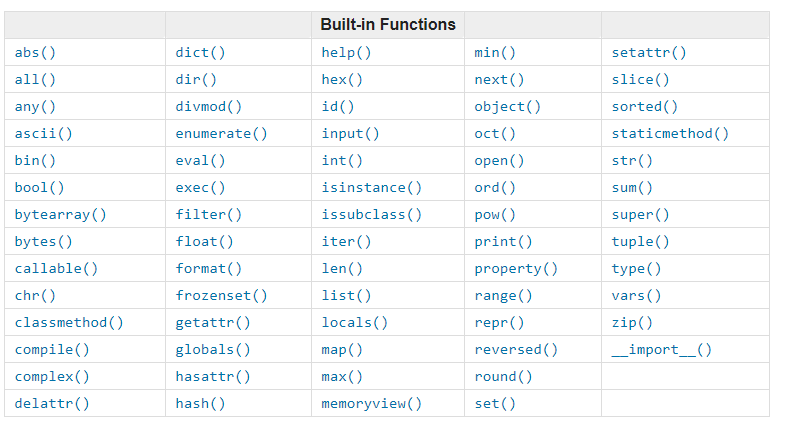 Built in Functions in Python