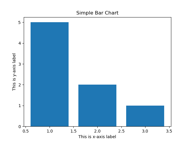 Simple Bar chart figure