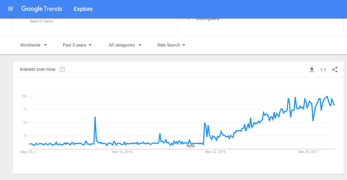 chatbots for business Explore Google Trends